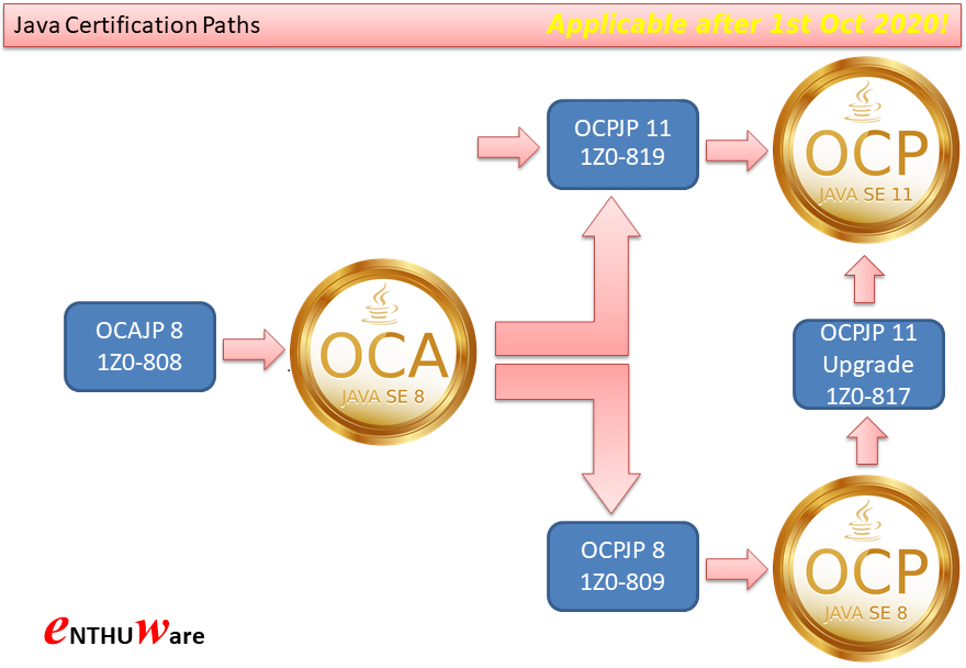 Java Certification Paths - Which OCA/OCP Java Exam can I take?