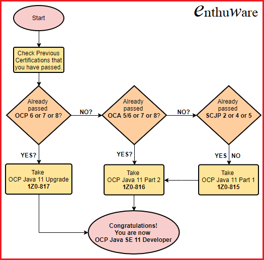 paths and options for ocp java se 11 certification 1Z0-815/816/817 Flowchart