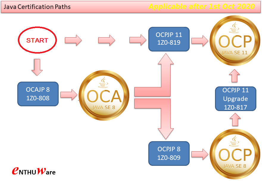 Java Certification Paths after 1st Oct 2020 - New 1Z0-819 Certification